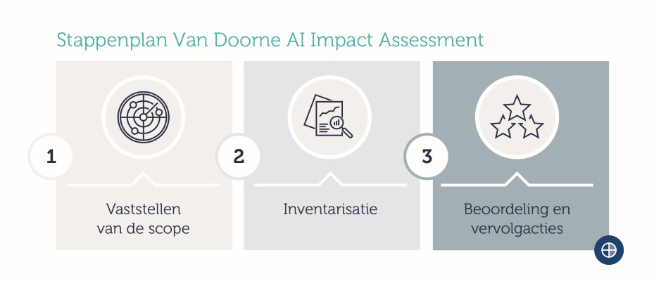 AI Impact Assessment
