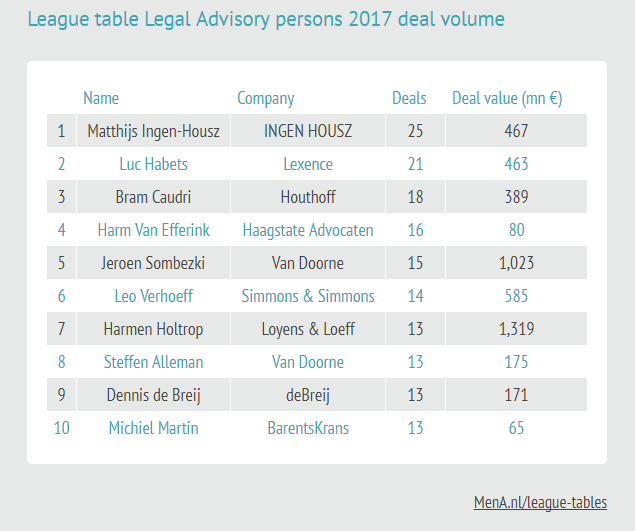 League table Legal Advisory persons 2017 deal volume
